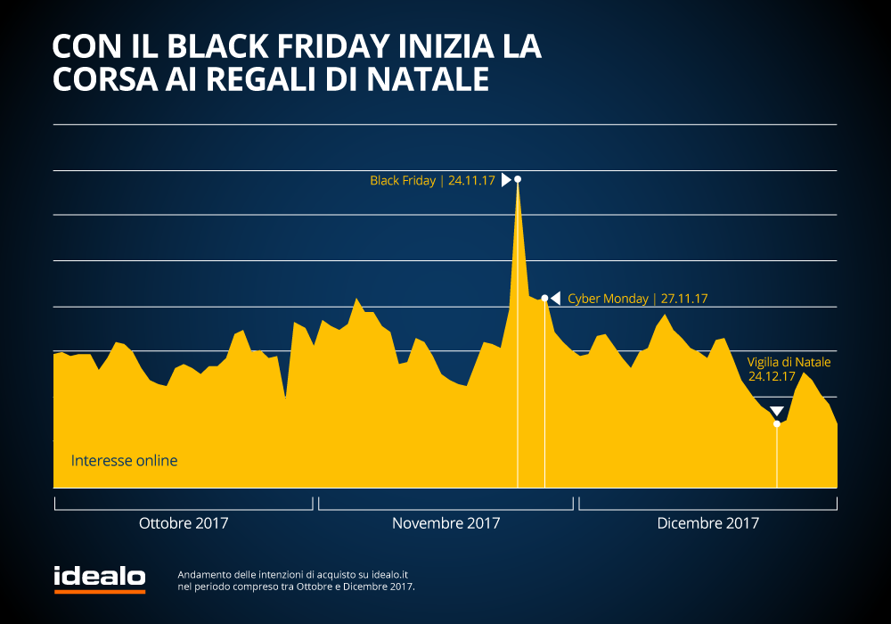 black-friday-2018-in-italia-i-dati-di-idealo-2