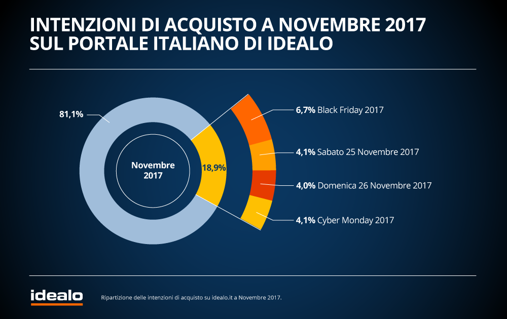 black-friday-2018-in-italia-i-dati-di-idealo-4