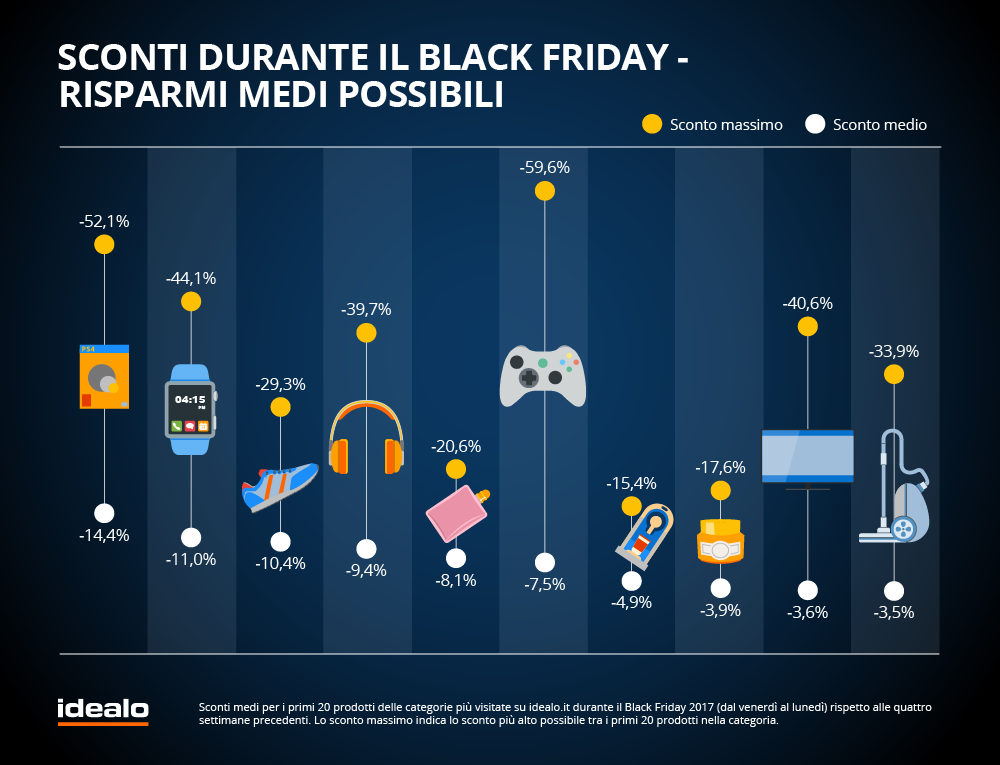 black-friday-2018-in-italia-i-dati-di-idealo